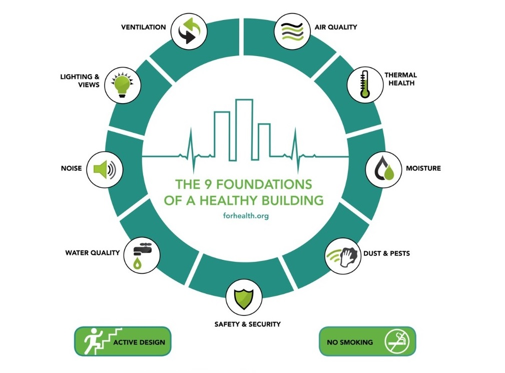 Healthy buildings - 9 foundations
